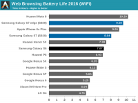 Battery revolution could double your Smartphone's Life in 2017